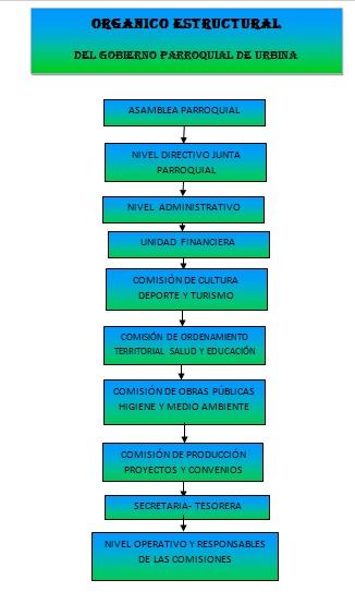 Organico_Estructural
